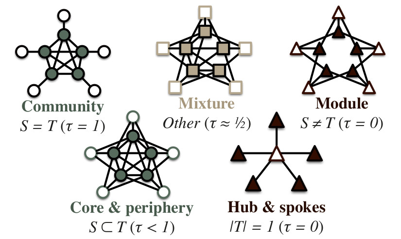Node group structures